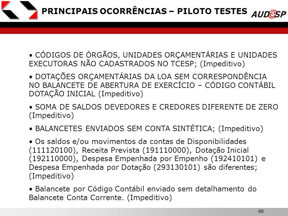 PRINCIPAIS OCORRÊNCIAS – PILOTO TESTES