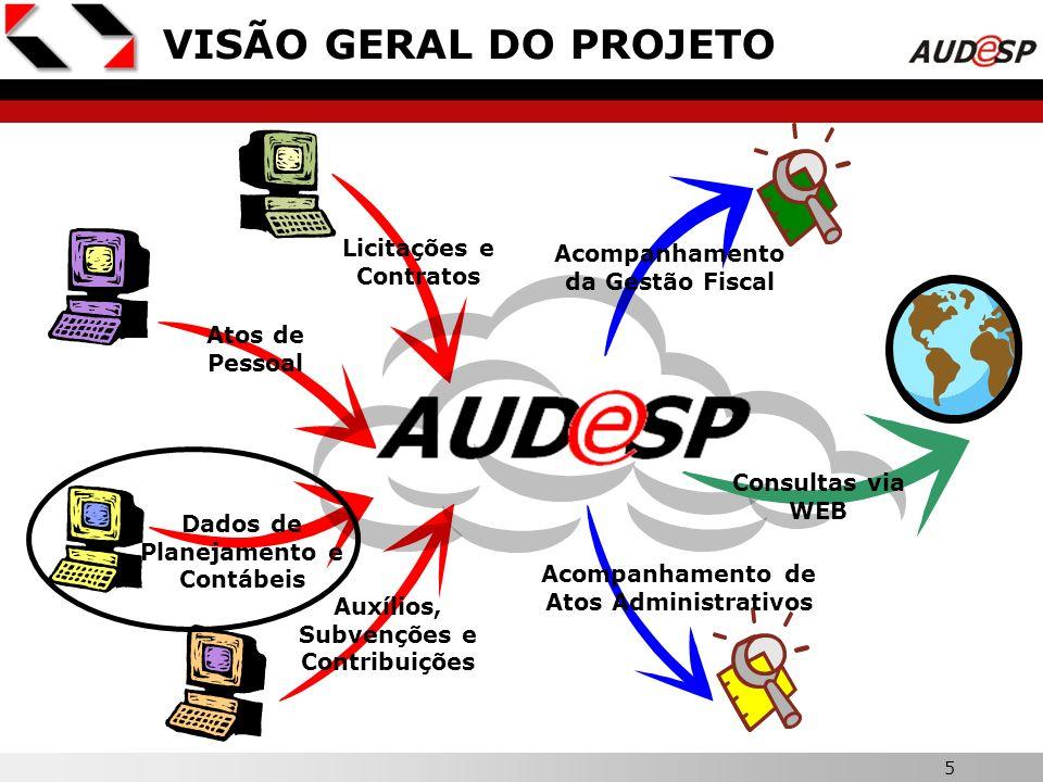VISÃO GERAL DO PROJETO Licitações e Contratos