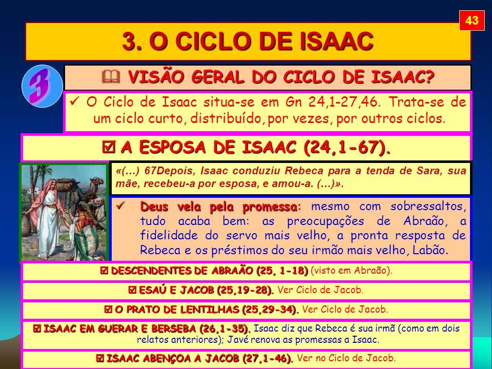 VISÃO GERAL DO CICLO DE ISAAC