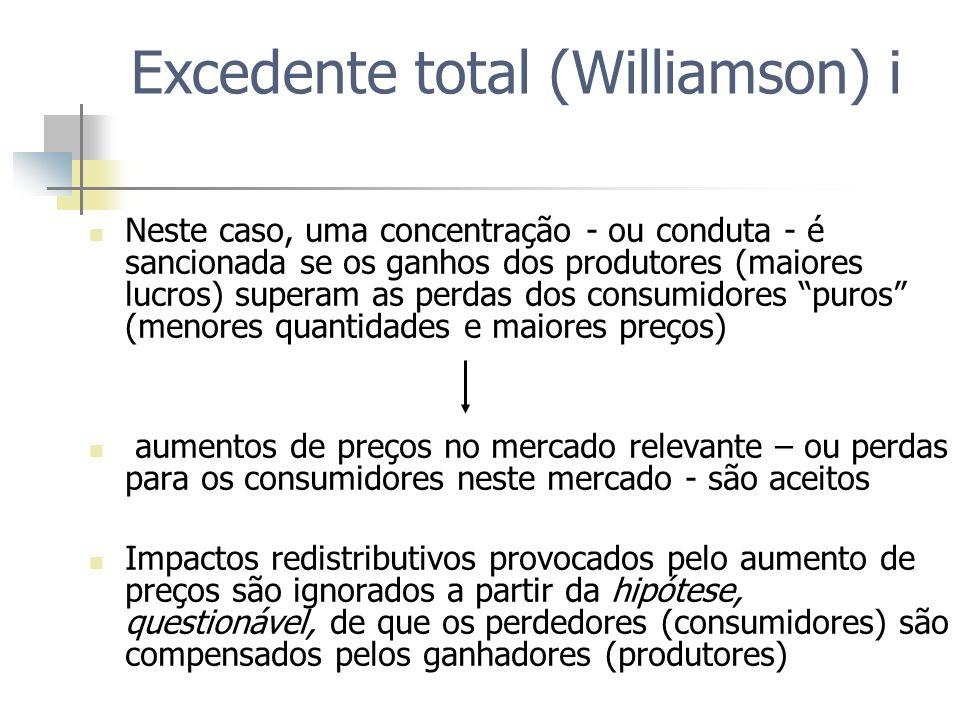 Excedente total (Williamson) i