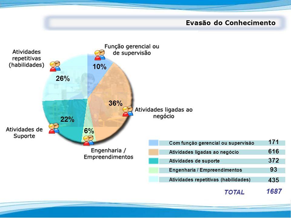 10% 26% 36% 22% 6% 1687 Evasão do Conhecimento 171 616 372 93 435