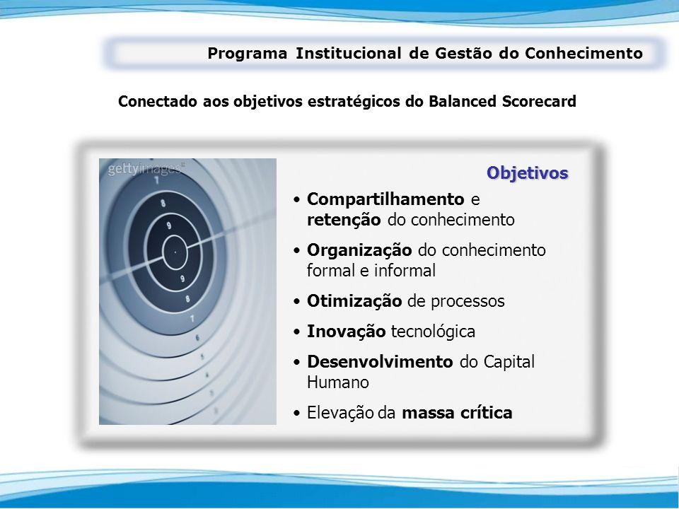 Conectado aos objetivos estratégicos do Balanced Scorecard
