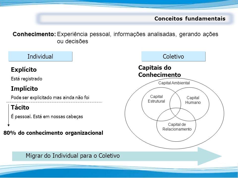 80% do conhecimento organizacional