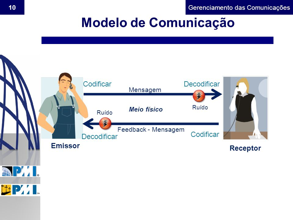 Modelo de Comunicação Codificar Decodificar Codificar Decodificar