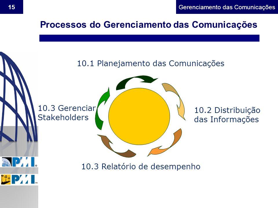 Processos do Gerenciamento das Comunicações