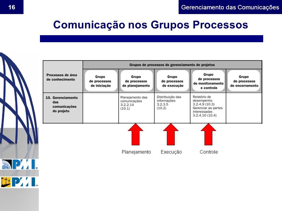Comunicação nos Grupos Processos