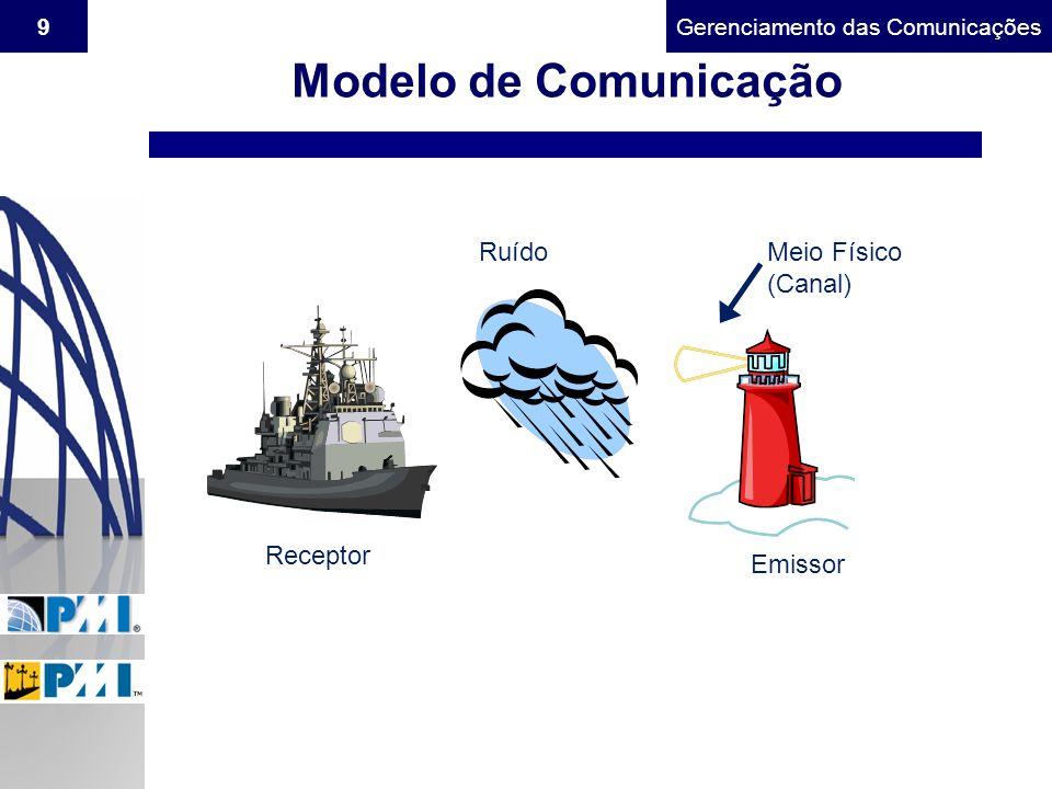 Modelo de Comunicação Ruído Meio Físico (Canal) Receptor Emissor