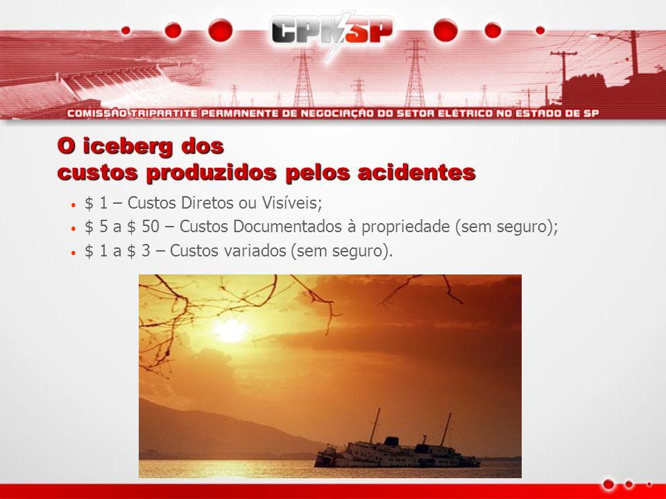 O iceberg dos custos produzidos pelos acidentes