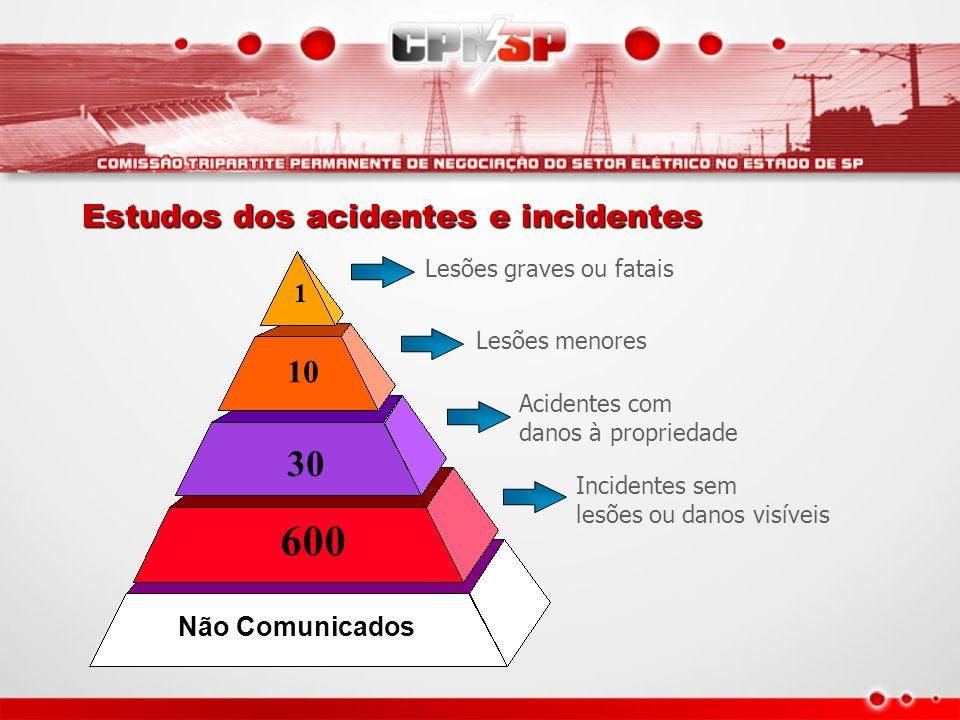 Estudos dos acidentes e incidentes