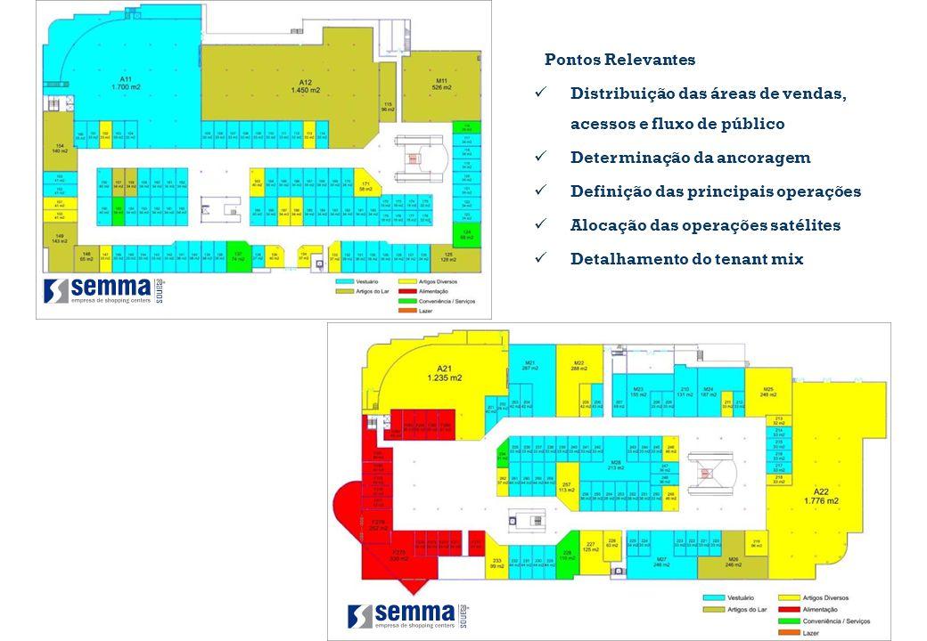 Pontos Relevantes Distribuição das áreas de vendas, acessos e fluxo de público. Determinação da ancoragem.