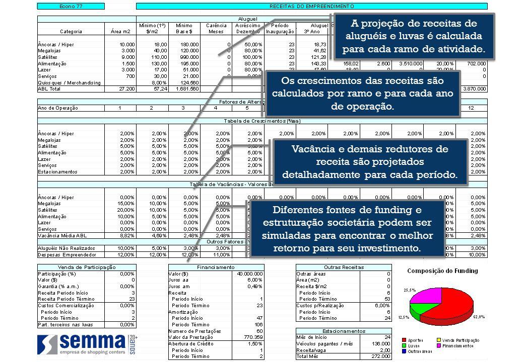 A projeção de receitas de aluguéis e luvas é calculada para cada ramo de atividade.