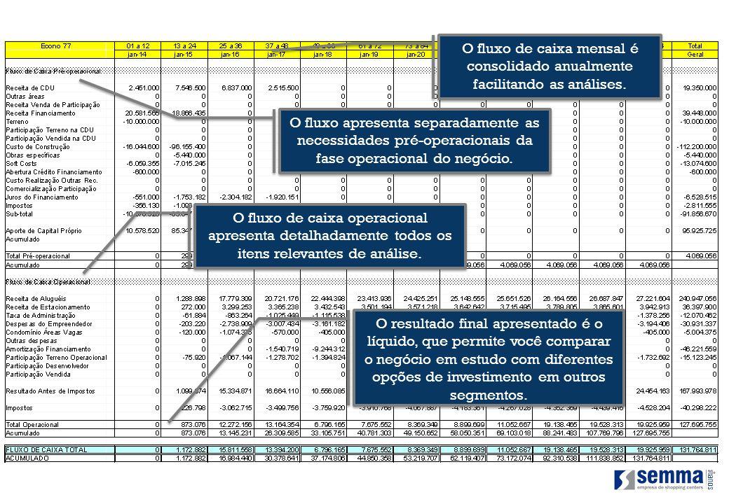 O fluxo de caixa mensal é consolidado anualmente facilitando as análises.