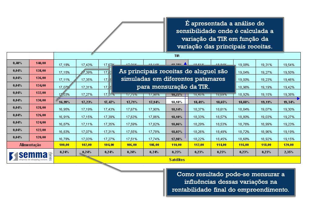 É apresentada a análise de sensibilidade onde é calculada a variação da TIR em função da variação das principais receitas.