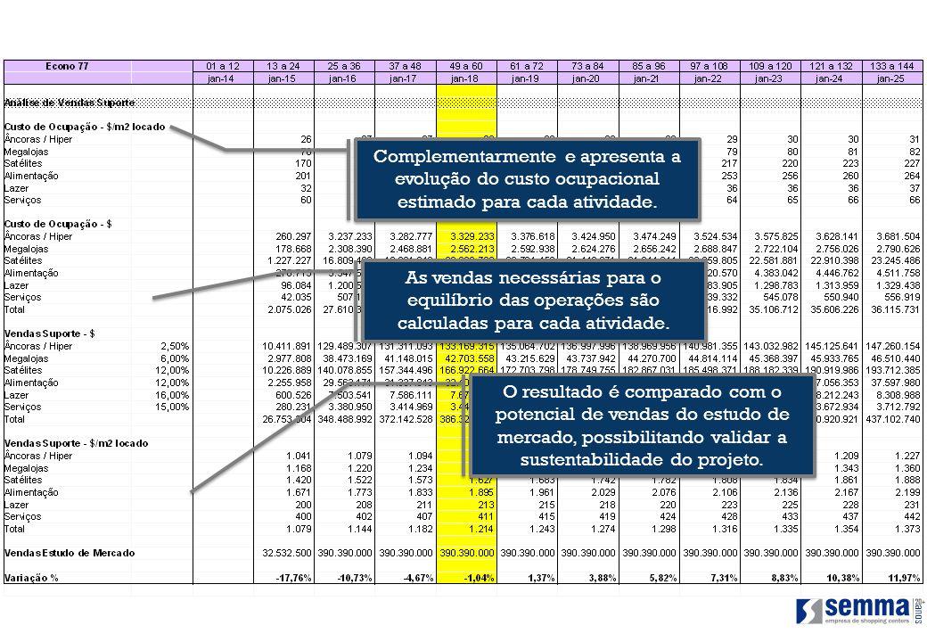 Complementarmente e apresenta a evolução do custo ocupacional estimado para cada atividade.