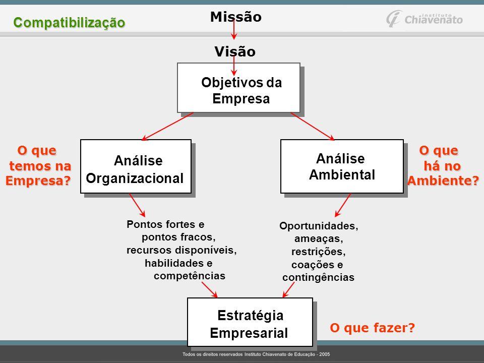 Análise Estratégia Visão O que O que Missão Compatibilização