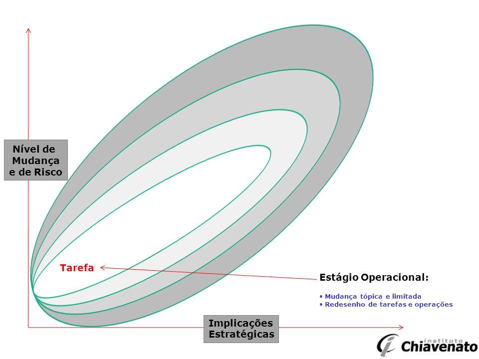 Nível de Mudança e de Risco Tarefa Estágio Operacional: Implicações