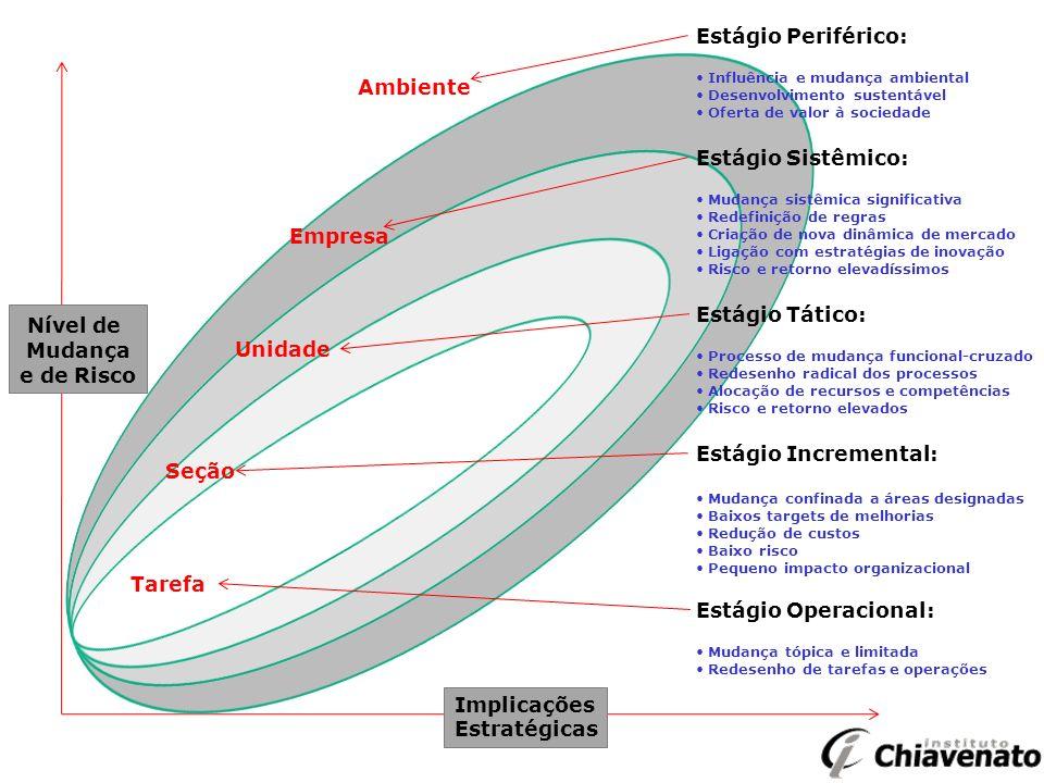 Nível de Estágio Periférico: Estágio Sistêmico: Estágio Tático: