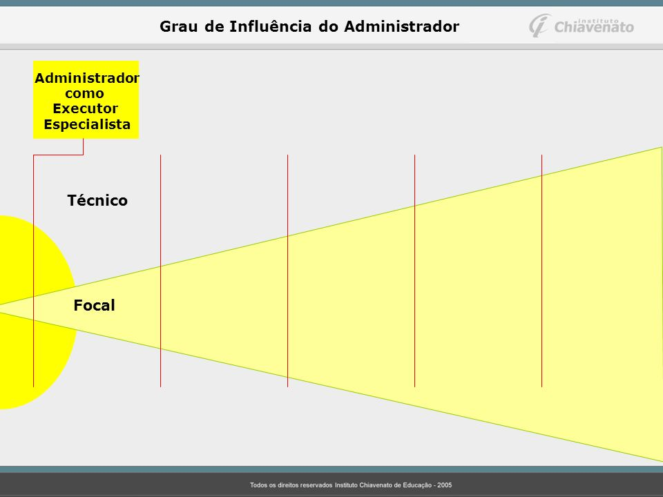 Grau de Influência do Administrador