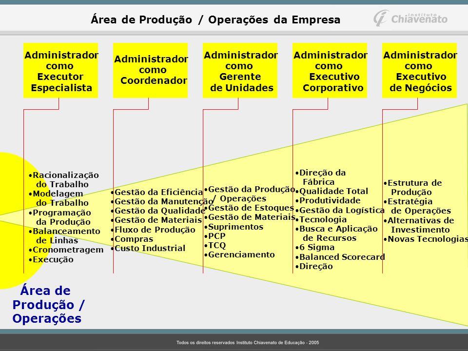 Produção / Operações Área de Produção / Operações da Empresa
