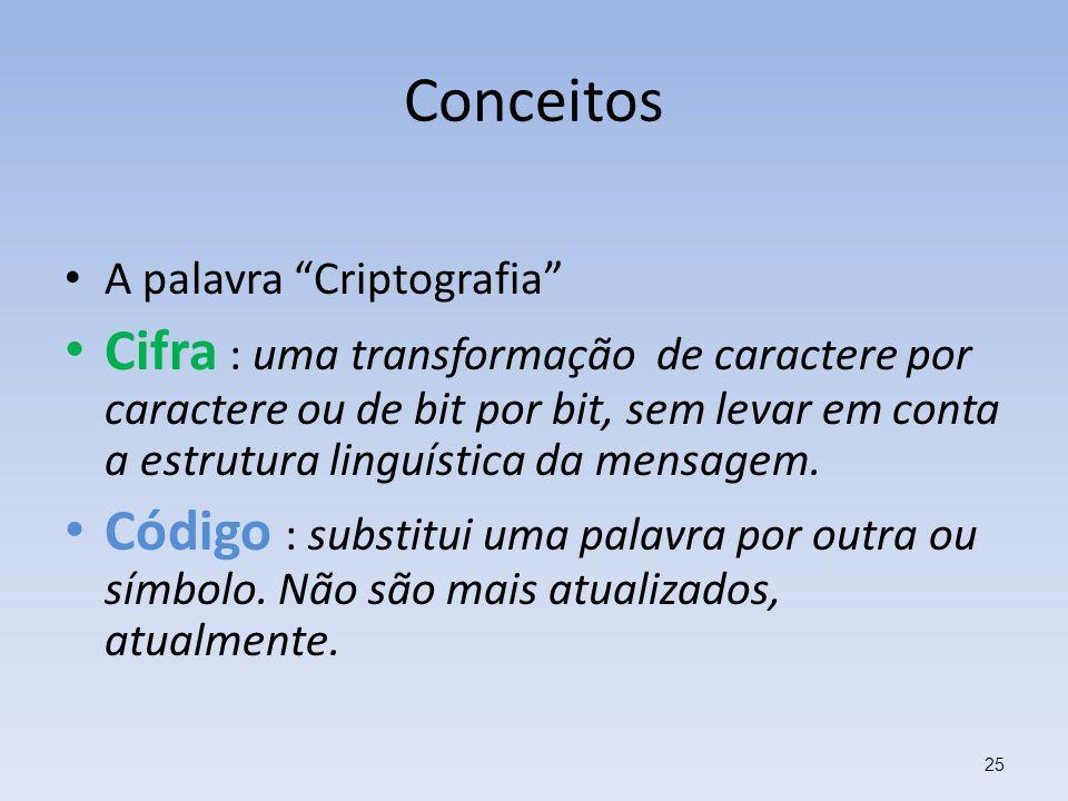 Conceitos A palavra Criptografia