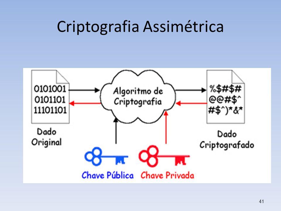 Criptografia Assimétrica