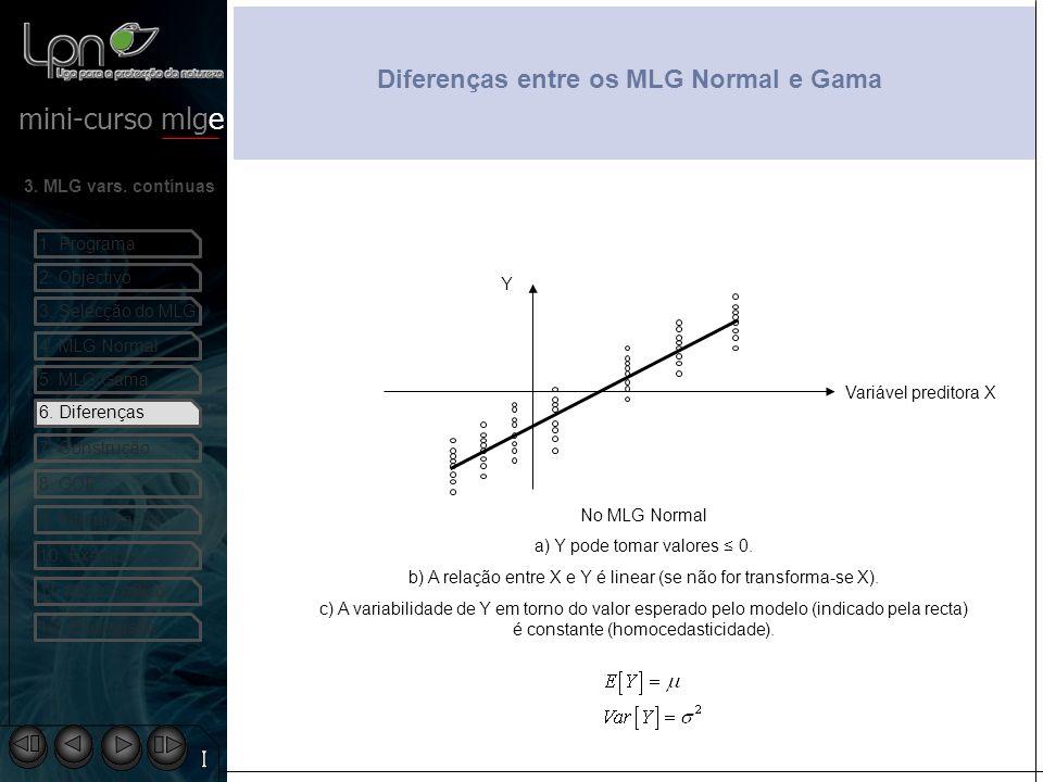 Diferenças entre os MLG Normal e Gama