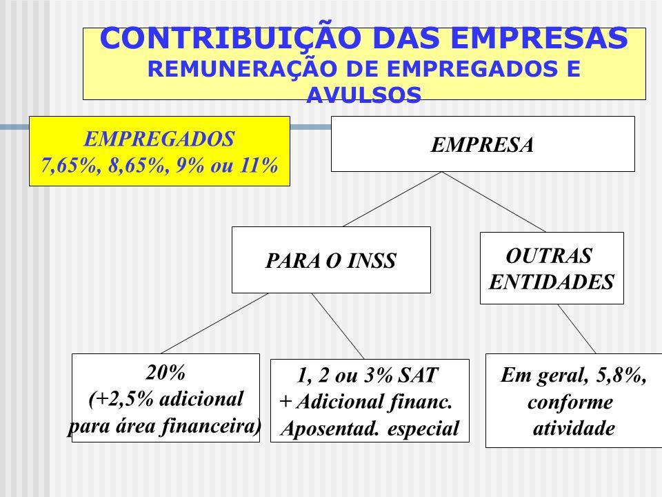 CONTRIBUIÇÃO DAS EMPRESAS REMUNERAÇÃO DE EMPREGADOS E AVULSOS