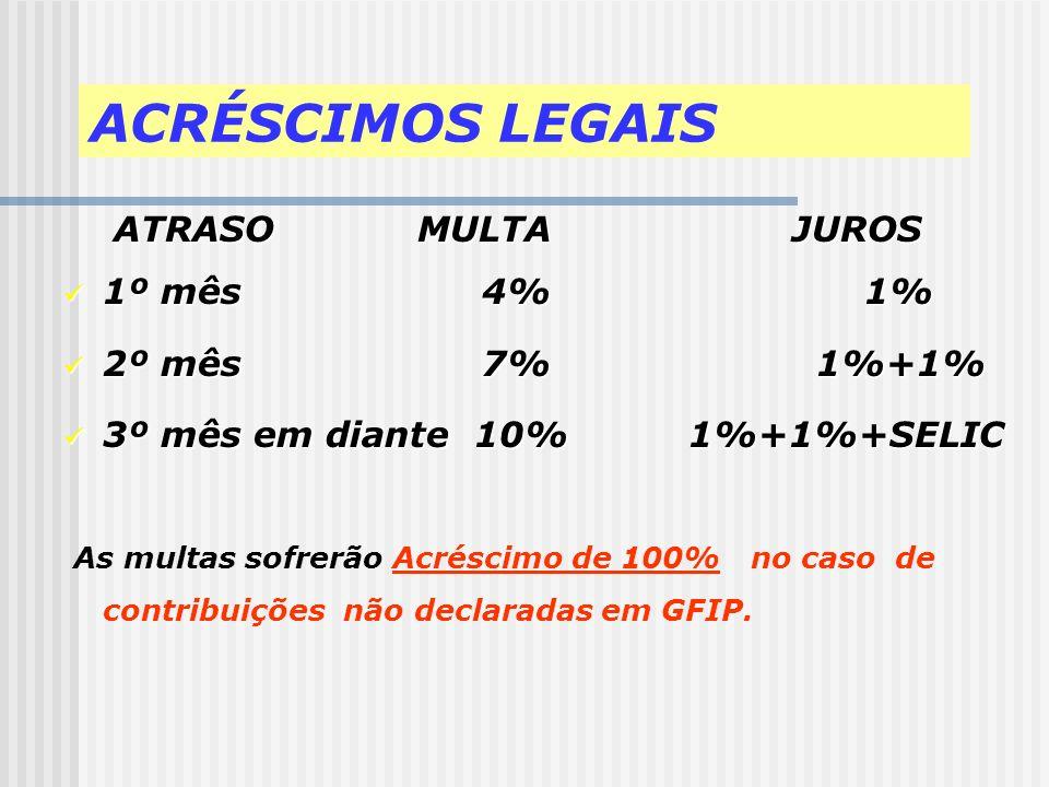ACRÉSCIMOS LEGAIS 1º mês 4% 1% 2º mês 7% 1%+1%