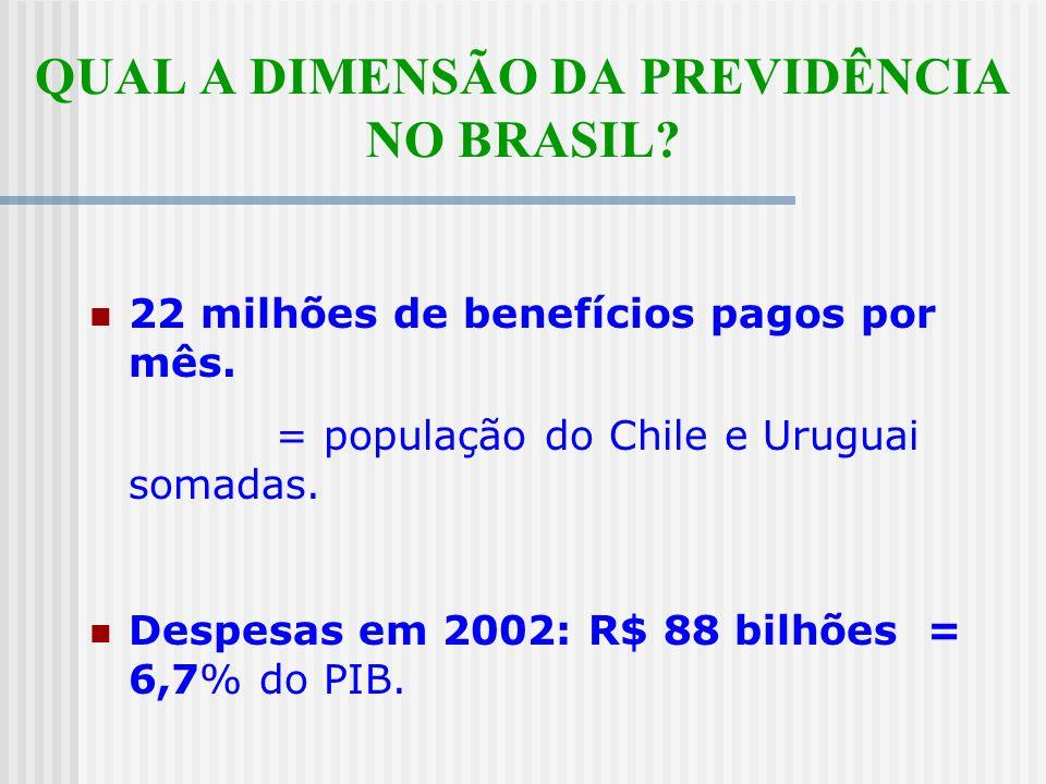 QUAL A DIMENSÃO DA PREVIDÊNCIA NO BRASIL