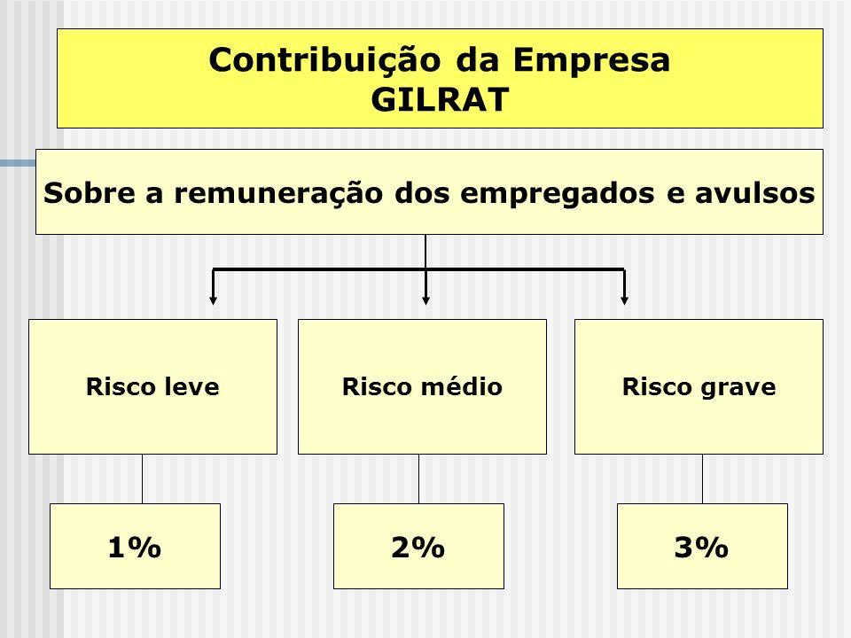 Contribuição da Empresa Sobre a remuneração dos empregados e avulsos