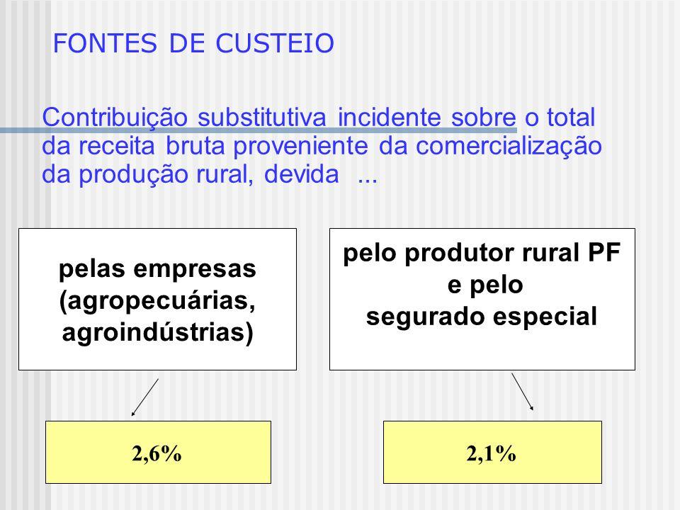 FONTES DE CUSTEIO Contribuição substitutiva incidente sobre o total da receita bruta proveniente da comercialização da produção rural, devida ...