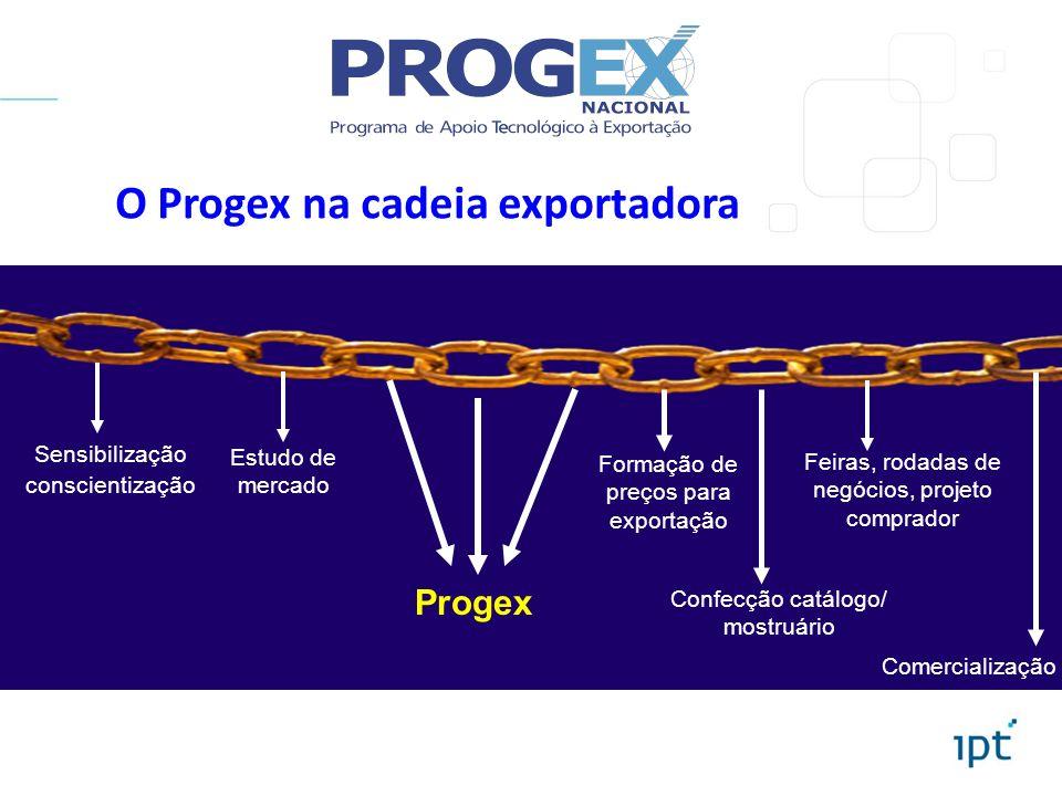 O Progex na cadeia exportadora
