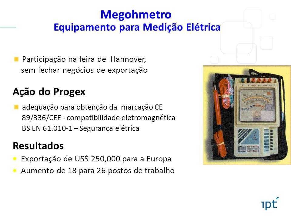Equipamento para Medição Elétrica