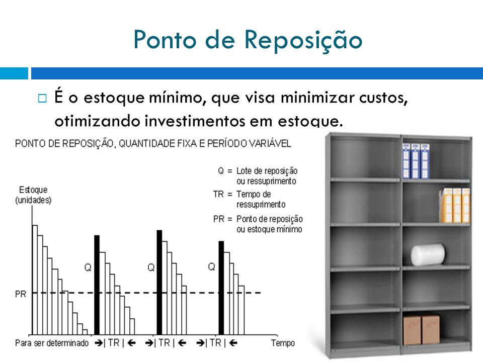 Ponto de Reposição É o estoque mínimo, que visa minimizar custos, otimizando investimentos em estoque.