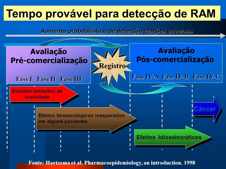 Aumento probabilístico de detecção reações adversas