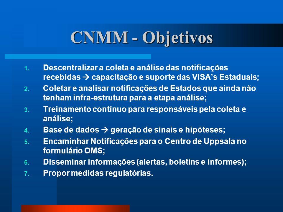 CNMM - Objetivos Descentralizar a coleta e análise das notificações recebidas  capacitação e suporte das VISA's Estaduais;
