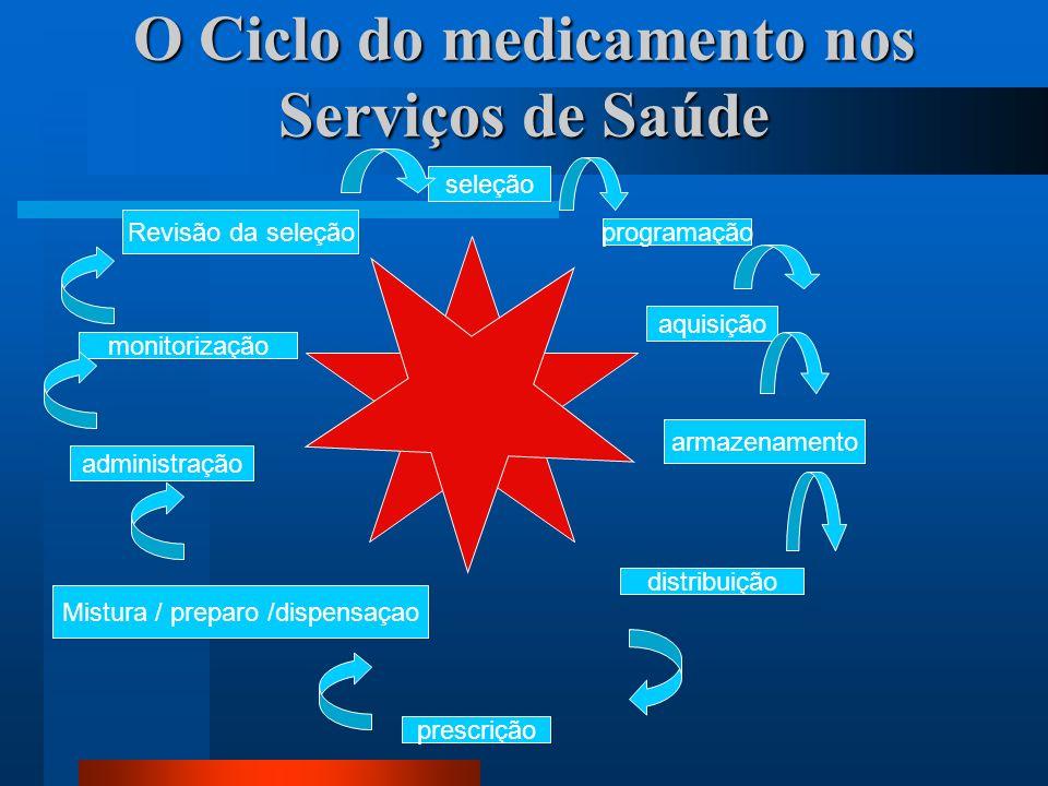O Ciclo do medicamento nos Serviços de Saúde