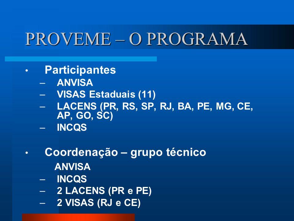 PROVEME – O PROGRAMA Participantes Coordenação – grupo técnico ANVISA