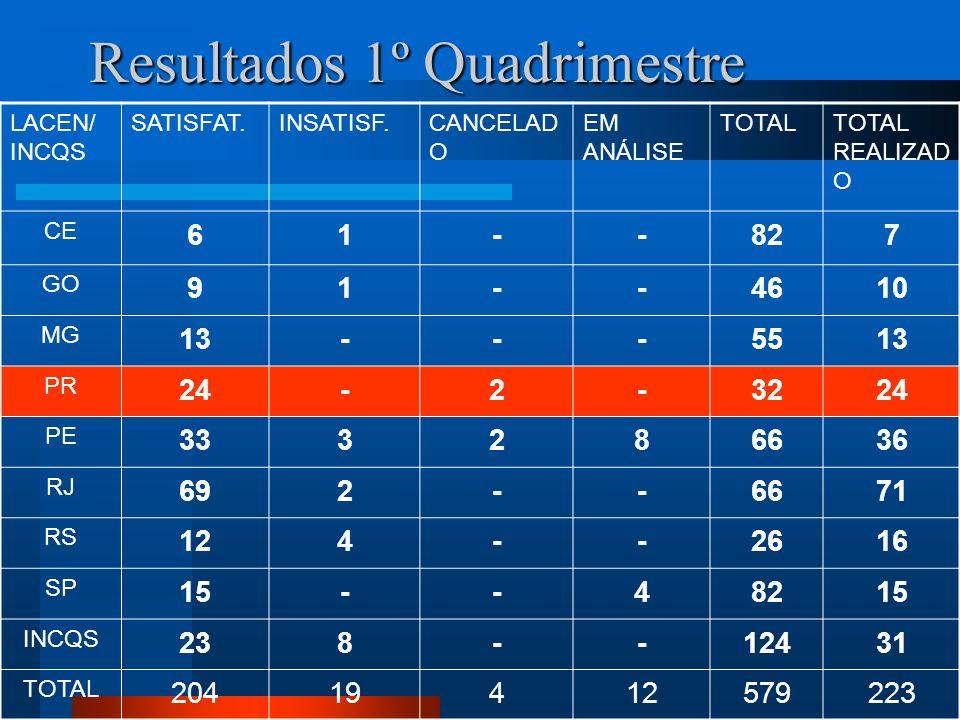 Resultados 1º Quadrimestre