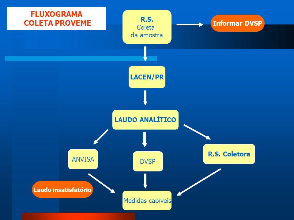 FLUXOGRAMA COLETA PROVEME
