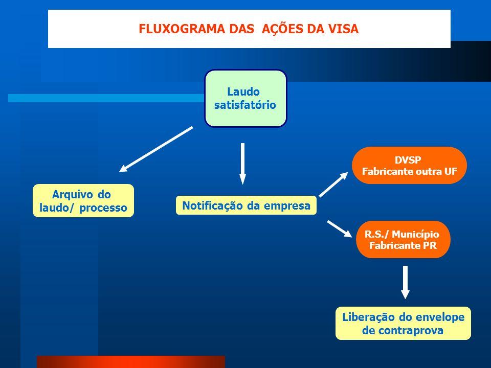 FLUXOGRAMA DAS AÇÕES DA VISA Notificação da empresa