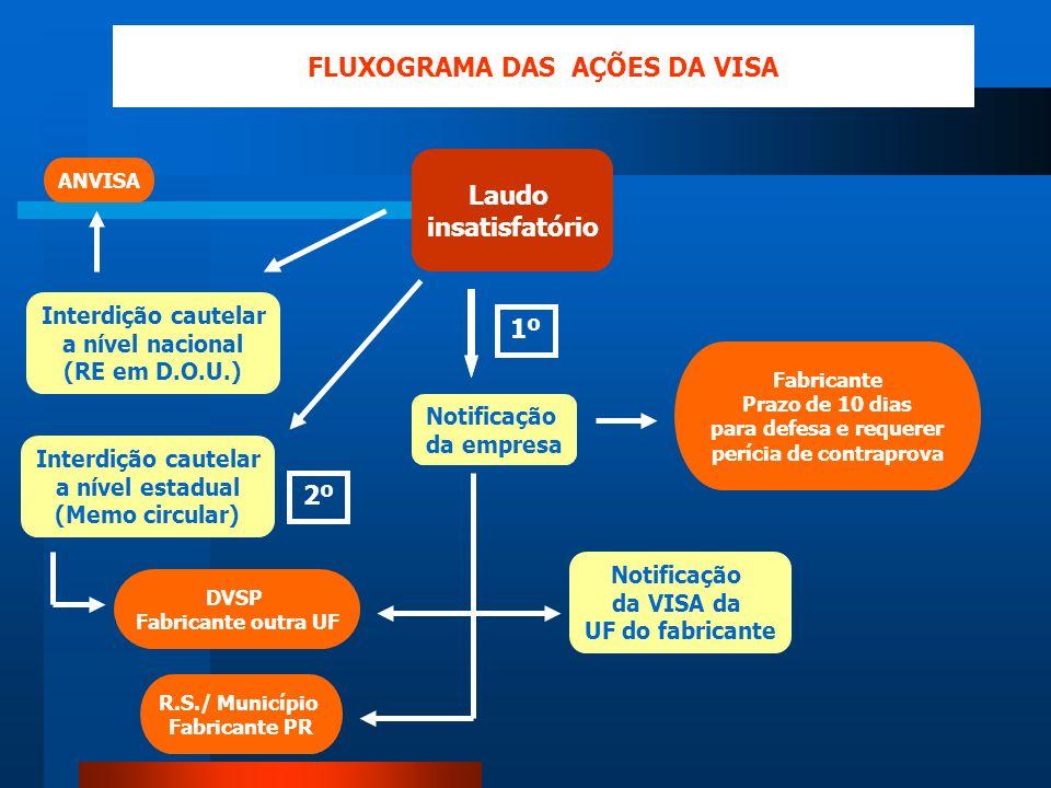 FLUXOGRAMA DAS AÇÕES DA VISA perícia de contraprova