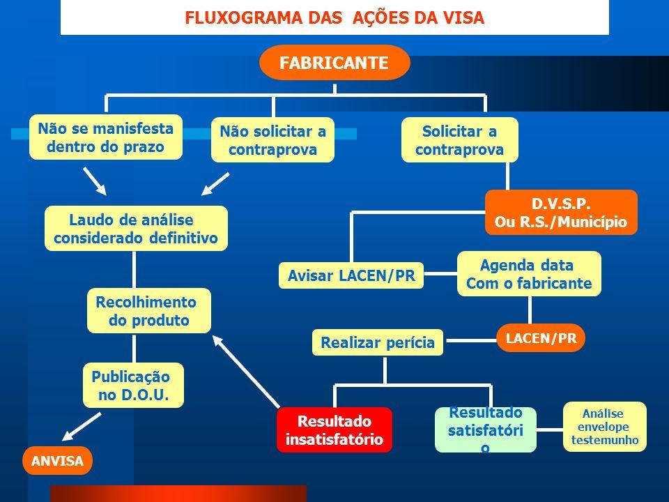 FLUXOGRAMA DAS AÇÕES DA VISA considerado definitivo