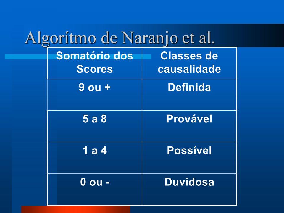 Algorítmo de Naranjo et al.