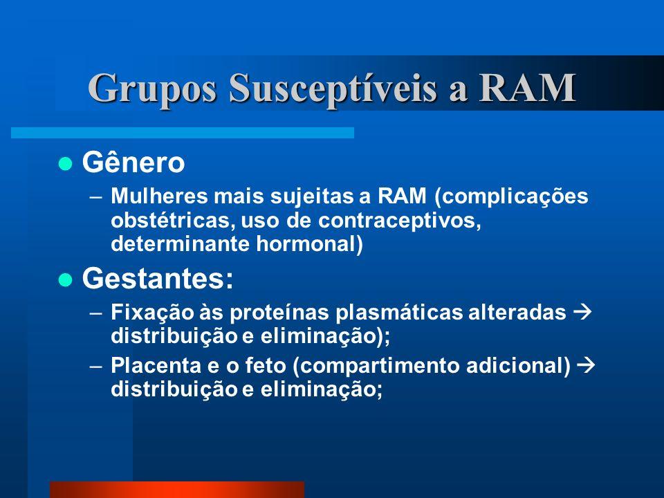 Grupos Susceptíveis a RAM