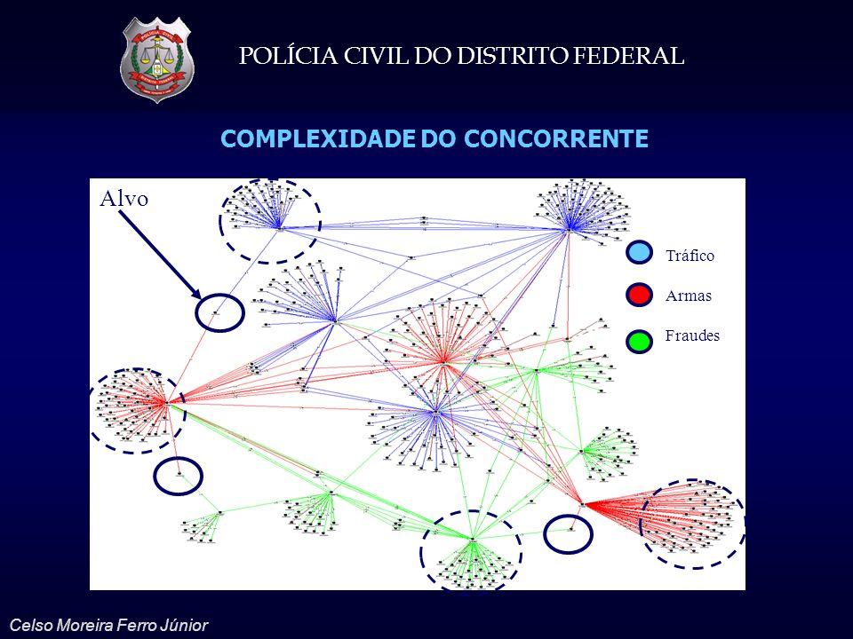 COMPLEXIDADE DO CONCORRENTE