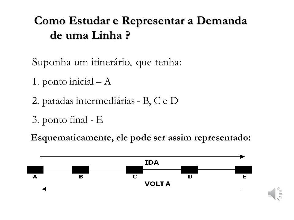 Como Estudar e Representar a Demanda de uma Linha