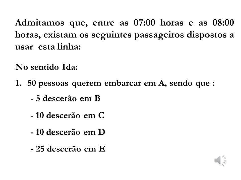 Admitamos que, entre as 07:00 horas e as 08:00 horas, existam os seguintes passageiros dispostos a usar esta linha: