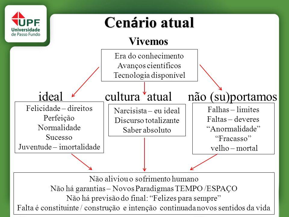 Cenário atual Vivemos ideal cultura atual não (su)portamos