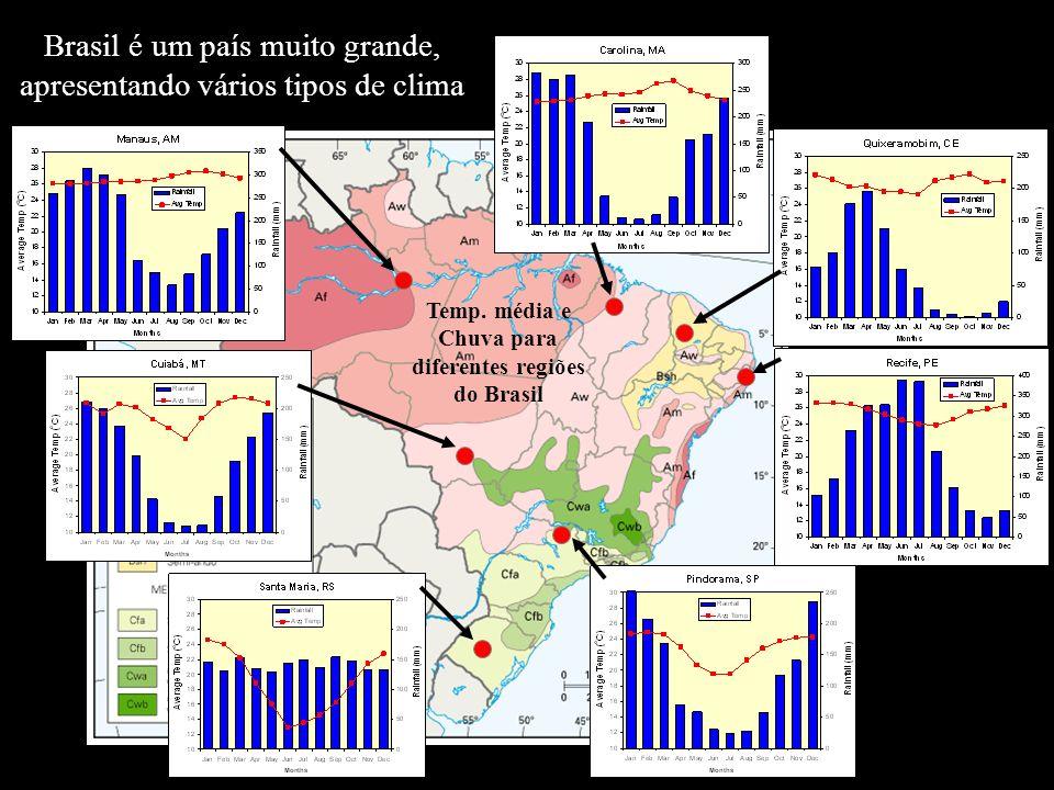 Temp. média e Chuva para diferentes regiões do Brasil